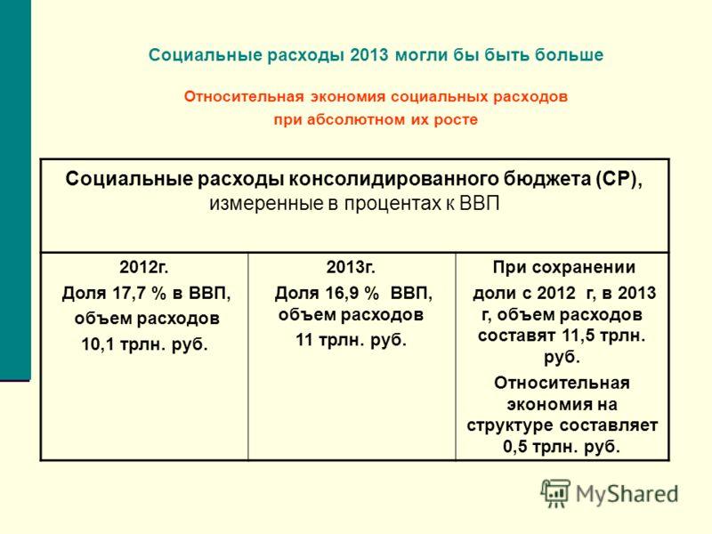 Социальные расходы 2013 могли бы быть больше Относительная экономия социальных расходов при абсолютном их росте Социальные расходы консолидированного бюджета (СР), измеренные в процентах к ВВП 2012г. Доля 17,7 % в ВВП, объем расходов 10,1 трлн. руб.