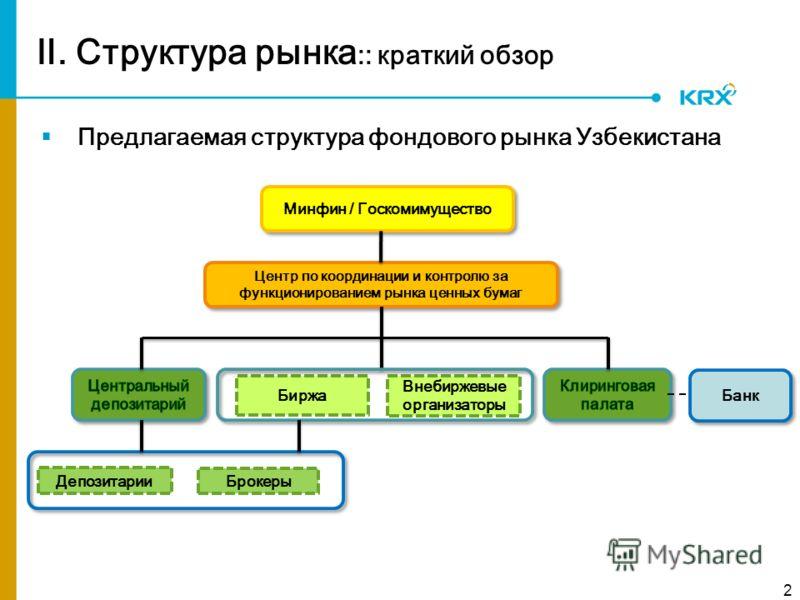. Структура рынка :: краткий обзор 2 Минфин / Госкомимущество Биржа Центр по координации и контролю за функционированием рынка ценных бумаг Депозитарии Брокеры Внебиржевые организаторы Банк Предлагаемая структура фондового рынка Узбекистана