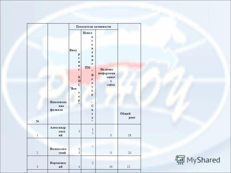 Наименова ние филиала Показатели активности Общий ранг Внед р е н и е К И С