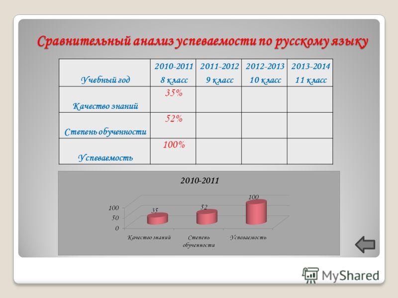 Сравнительный анализ успеваемости по русскому языку Учебный год 2010-2011 8 класс 2011-2012 9 класс 2012-2013 10 класс 2013-2014 11 класс Качество знаний 35% Степень обученности 52% Успеваемость 100%