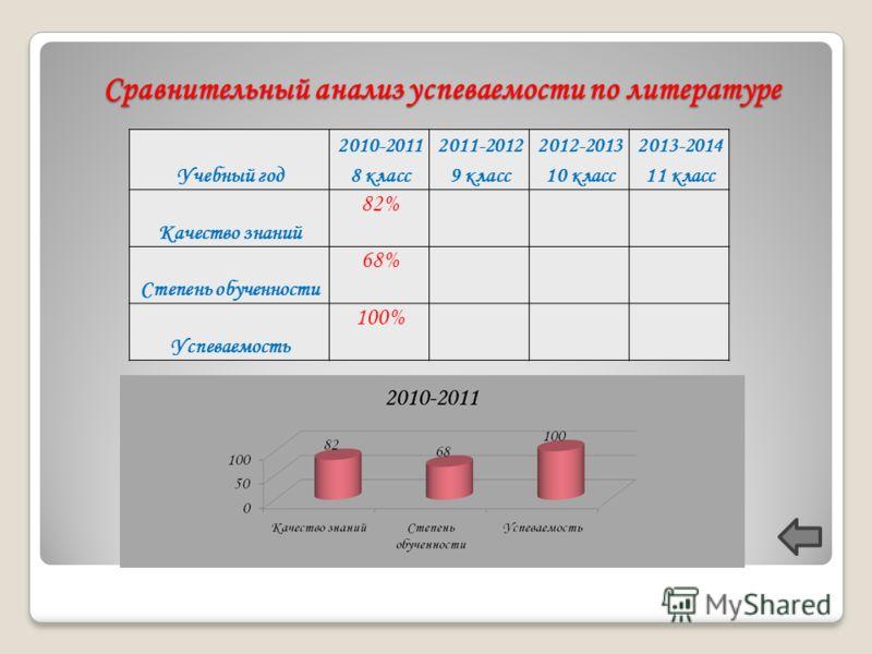 Сравнительный анализ успеваемости по литературе Учебный год 2010-2011 8 класс 2011-2012 9 класс 2012-2013 10 класс 2013-2014 11 класс Качество знаний 82% Степень обученности 68% Успеваемость 100%