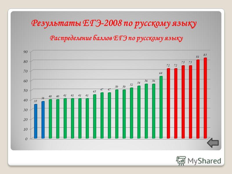 Результаты ЕГЭ-2008 по русскому языку Распределение баллов ЕГЭ по русскому языку