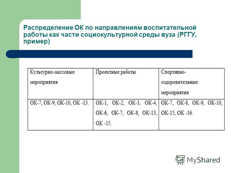 Распределение ОК по направлениям воспитательной работы как части социокультурной среды вуза (РГГУ, пример)