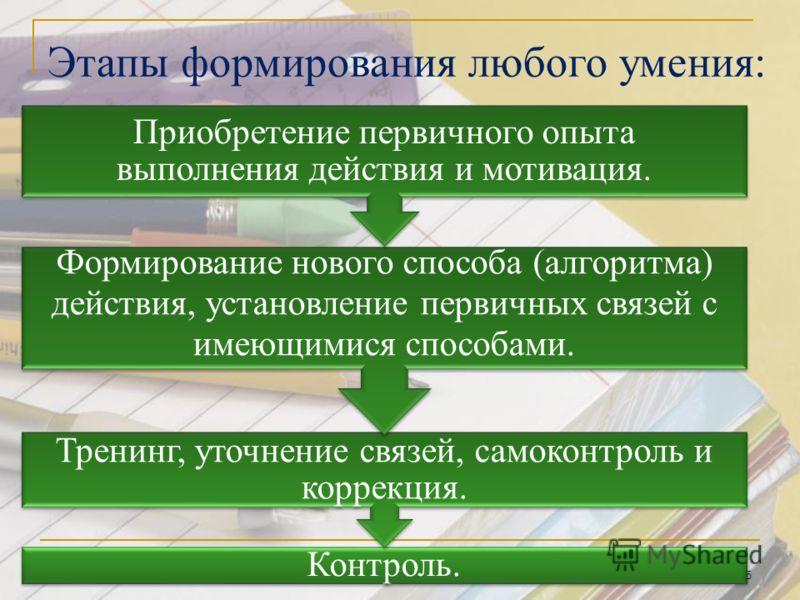 Этапы формирования любого умения: Контроль. Тренинг, уточнение связей, самоконтроль и коррекция. Формирование нового способа (алгоритма) действия, установление первичных связей с имеющимися способами. Приобретение первичного опыта выполнения действия
