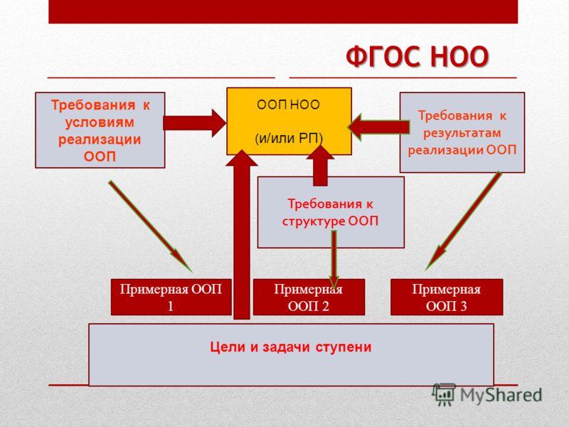 ФГОС НОО Требования к условиям реализации ООП Требования к результатам реализации ООП Цели и задачи ступени Требования к структуре ООП Примерная ООП 1 Примерная ООП 2 Примерная ООП 3 ООП НОО ( и/или РП)