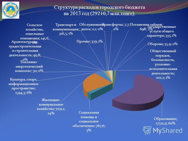 Структура расходов городского бюджета на 2013 год (29210,7 млн.тенге).