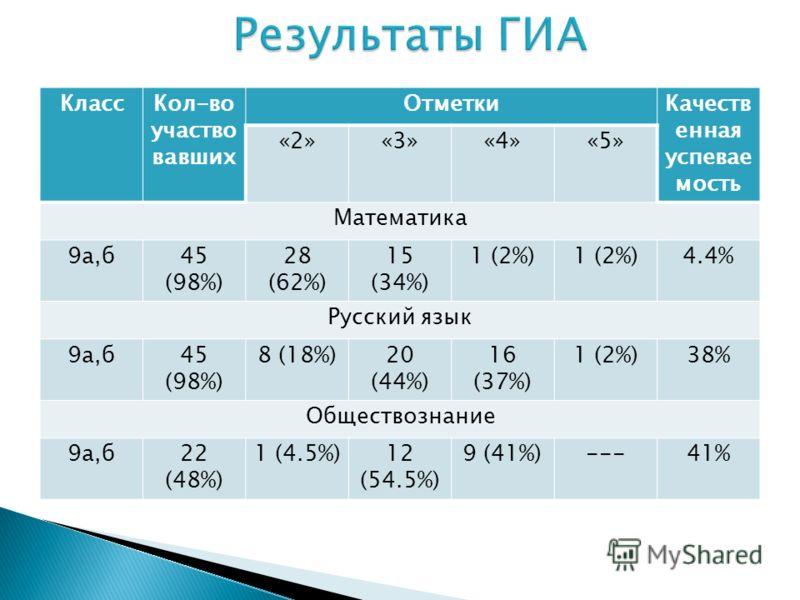 КлассКол-во участво вавших ОтметкиКачеств енная успевае мость «2»«3»«4»«5» Математика 9а,б45 (98%) 28 (62%) 15 (34%) 1 (2%) 4.4% Русский язык 9а,б45 (98%) 8 (18%)20 (44%) 16 (37%) 1 (2%)38% Обществознание 9а,б22 (48%) 1 (4.5%)12 (54.5%) 9 (41%)---41%