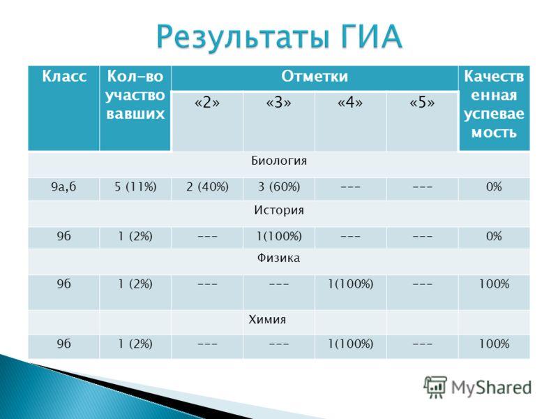 КлассКол-во участво вавших ОтметкиКачеств енная успевае мость «2»«3»«4»«5» Биология 9а,б5 (11%)2 (40%)3 (60%)--- 0% История 9б1 (2%)---1(100%)--- 0% Физика 9б1 (2%)--- 1(100%)---100% Химия 9б1 (2%)--- 1(100%)---100%