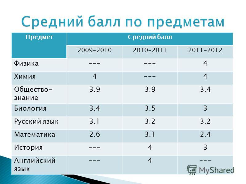 ПредметСредний балл 2009-20102010-20112011-2012 Физика--- 4 Химия4---4 Общество- знание 3.9 3.4 Биология3.43.53 Русский язык3.13.2 Математика2.63.12.4 История---43 Английский язык ---4