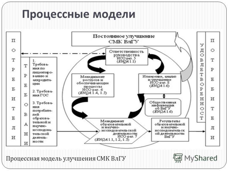 Процессные модели Процессная модель улучшения СМК ВлГУ