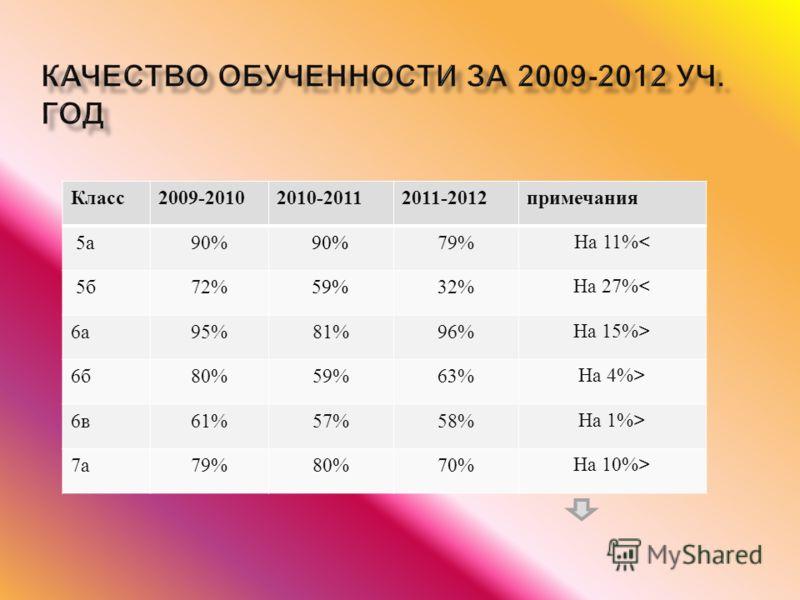 Класс 2009-20102010-20112011-2012 примечания 5 а 90% 79% На 11%< 5 б 72% 59%32% На 27%< 6а6а 95%81%96% На 15%> 6б6б 80%59%63% На 4%> 6в6в 61%57%58% На 1%> 7а7а 79%80%70% На 10%>