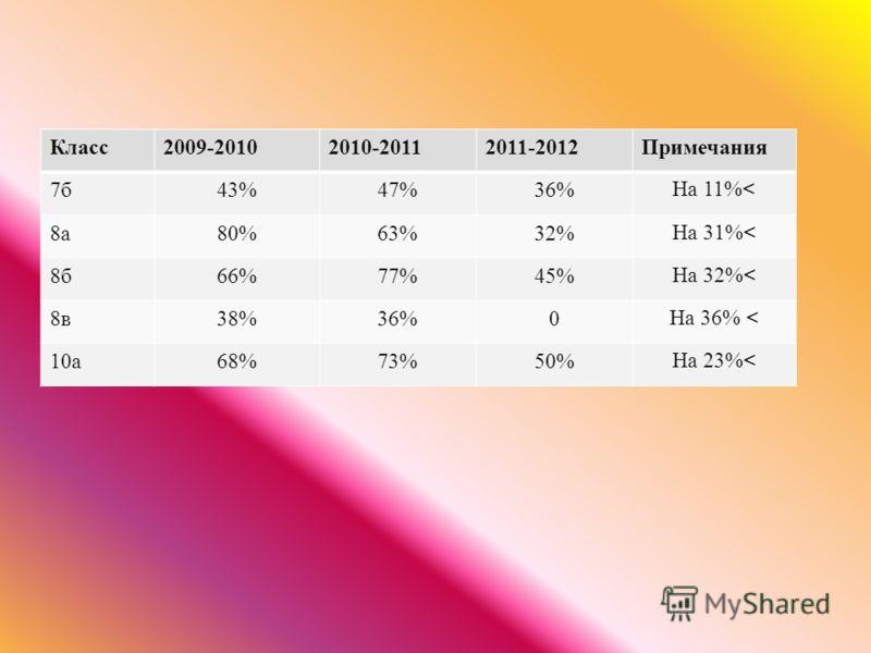Класс 2009-20102010-20112011-2012 Примечания 7б7б 43%47%36% На 11%< 8а8а 80%63%32% На 31%< 8б8б 66%77%45% На 32%< 8в8в 38%36%0 На 36% < 10 а 68%73%50% На 23%