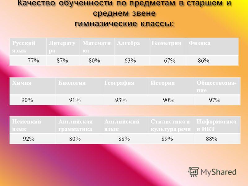 Русский язык Литерату ра Математи ка АлгебраГеометрияФизика 77% 87% 80% 63% 67% 86% ХимияБиологияГеографияИстория Обществозна - ние 90% 91% 93% 90% 97% Немецкий язык Английская грамматика Английский язык Стилистика и культура речи Информатика и ИКТ 9
