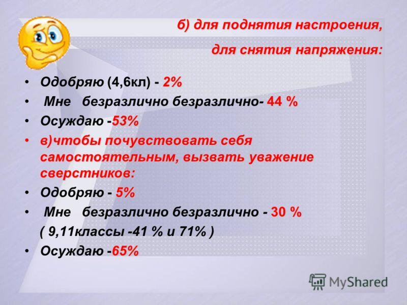б) для поднятия настроения, для снятия напряжения: 2%Одобряю (4,6кл) - 2% 44 % Мне безразлично безразлично- 44 % 53%Осуждаю -53% в)чтобы почувствовать себя самостоятельным, вызвать уважение сверстников:в)чтобы почувствовать себя самостоятельным, вызв