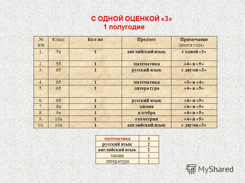С ОДНОЙ ОЦЕНКОЙ «3» 1 полугодие п/п КлассКол-воПредметПримечание (итоги года) 1.5а1английский языкс одной «3» 2.5б1математика«4» и «5» 3.3.6б1русский языкс двумя «3» 4.6б1математика«3» и «4» 5.6б1литература«4» и «5» 6.6б1русский язык«4» и «5» 7.8а1хи