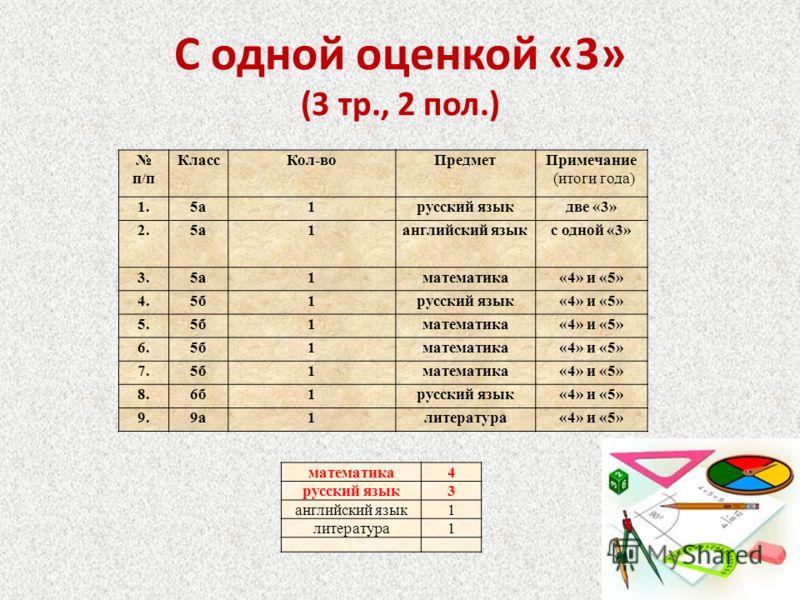 С одной оценкой «3» (3 тр., 2 пол.) п/п КлассКол-воПредметПримечание (итоги года) 1.5а1русский языкдве «3» 2.5а1английский языкс одной «3» 3.5а1математика«4» и «5» 4.5б1русский язык«4» и «5» 5.5б1математика«4» и «5» 6.5б1математика«4» и «5» 7.5б1мате