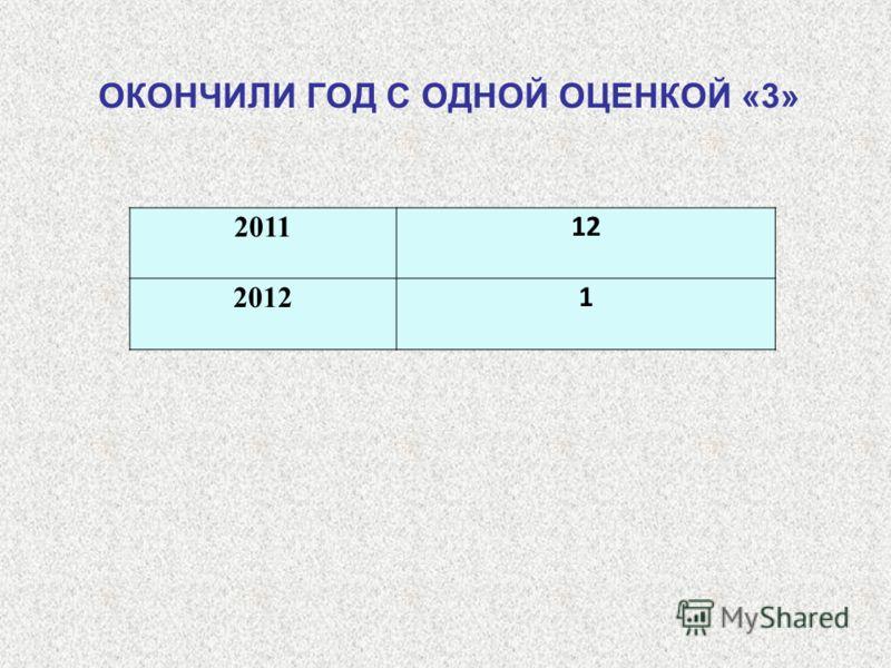 2011 12 2012 1 ОКОНЧИЛИ ГОД С ОДНОЙ ОЦЕНКОЙ «3»