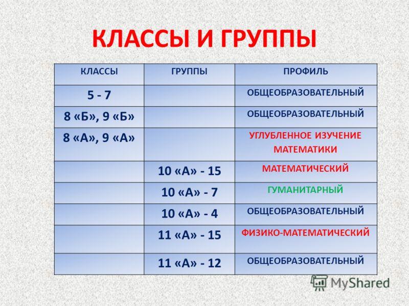 КЛАССЫ И ГРУППЫ КЛАССЫГРУППЫПРОФИЛЬ 5 - 7 ОБЩЕОБРАЗОВАТЕЛЬНЫЙ 8 «Б», 9 «Б» ОБЩЕОБРАЗОВАТЕЛЬНЫЙ 8 «А», 9 «А» УГЛУБЛЕННОЕ ИЗУЧЕНИЕ МАТЕМАТИКИ 10 «А» - 15 МАТЕМАТИЧЕСКИЙ 10 «А» - 7 ГУМАНИТАРНЫЙ 10 «А» - 4 ОБЩЕОБРАЗОВАТЕЛЬНЫЙ 11 «А» - 15 ФИЗИКО-МАТЕМАТИЧ