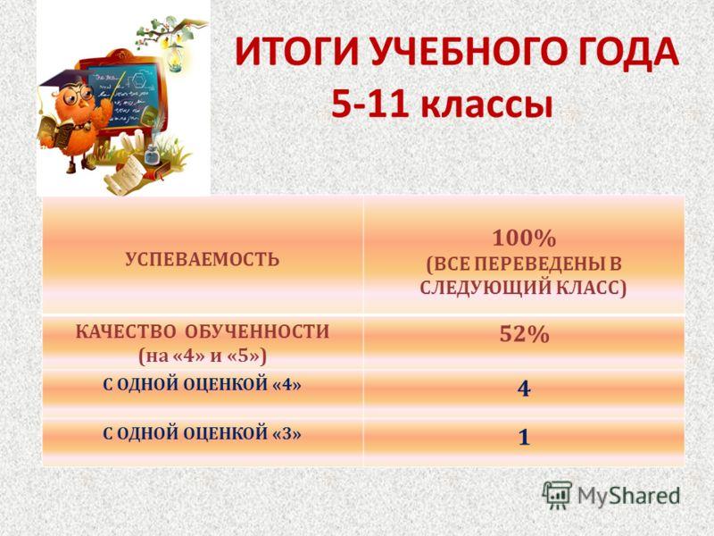 ИТОГИ УЧЕБНОГО ГОДА 5-11 классы УСПЕВАЕМОСТЬ 100% ( ВСЕ ПЕРЕВЕДЕНЫ В СЛЕДУЮЩИЙ КЛАСС ) КАЧЕСТВО ОБУЧЕННОСТИ ( на «4» и «5») 52% С ОДНОЙ ОЦЕНКОЙ «4» 4 С ОДНОЙ ОЦЕНКОЙ «3» 1