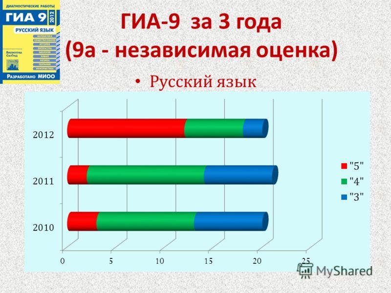 ГИА -9 за 3 года (9 а - независимая оценка ) Русский язык