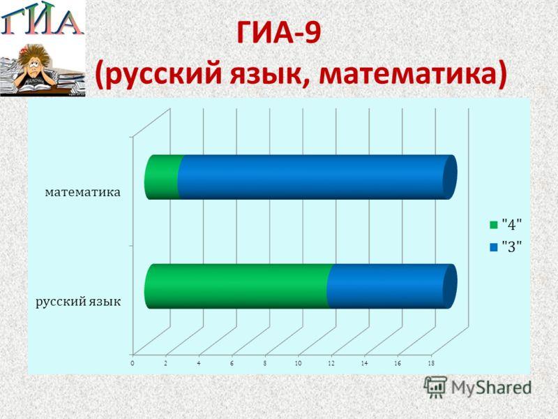 ГИА -9 9 Б ( русский язык, математика )