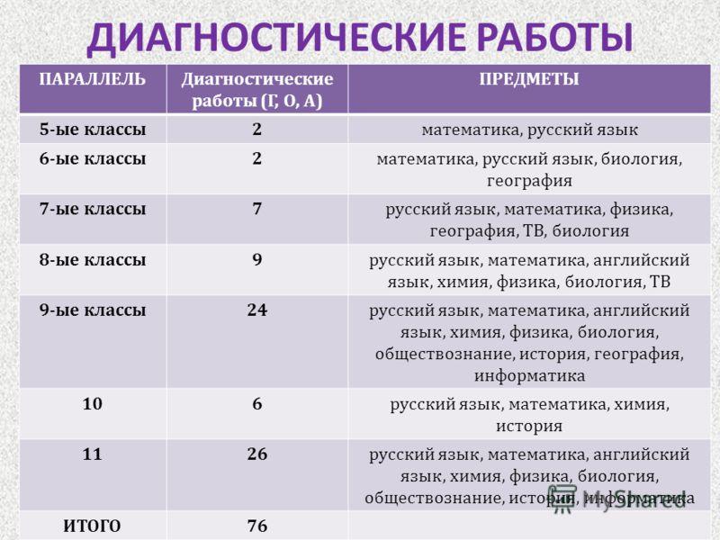 ДИАГНОСТИЧЕСКИЕ РАБОТЫ ПАРАЛЛЕЛЬДиагностические работы ( Г, О, А ) ПРЕДМЕТЫ 5- ые классы 2 математика, русский язык 6- ые классы 2 математика, русский язык, биология, география 7- ые классы 7 русский язык, математика, физика, география, ТВ, биология