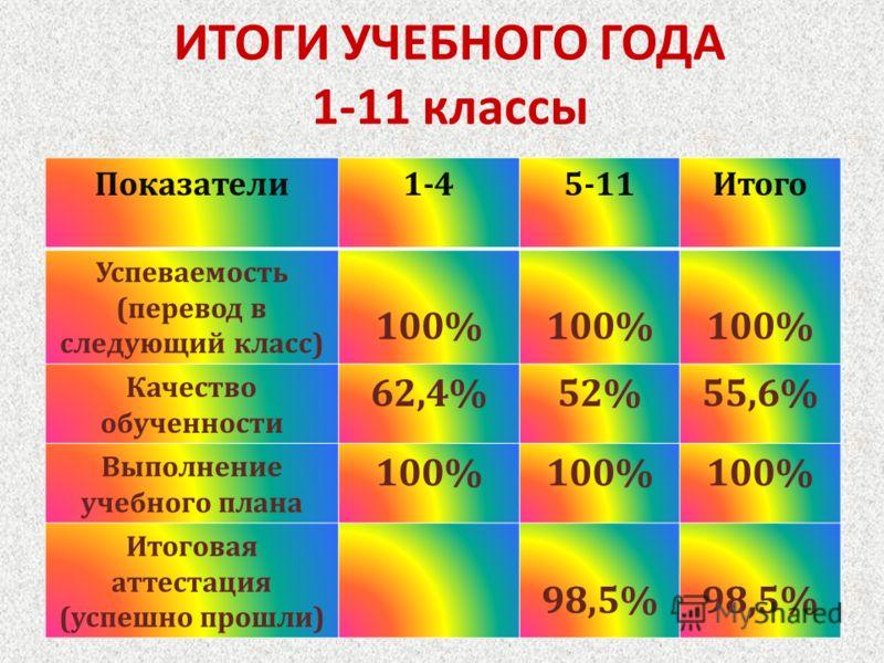 ИТОГИ УЧЕБНОГО ГОДА 1-11 классы Показатели 1-45-11 Итого Успеваемость ( перевод в следующий класс ) 100% Качество обученности 62,4%52%55,6% Выполнение учебного плана 100% Итоговая аттестация ( успешно прошли ) 98,5%