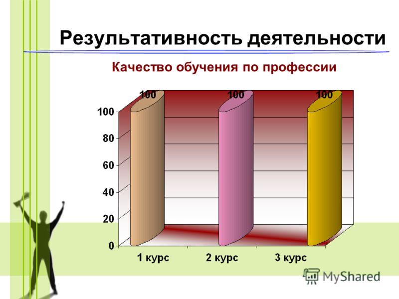 Результативность деятельности Качество обучения по профессии