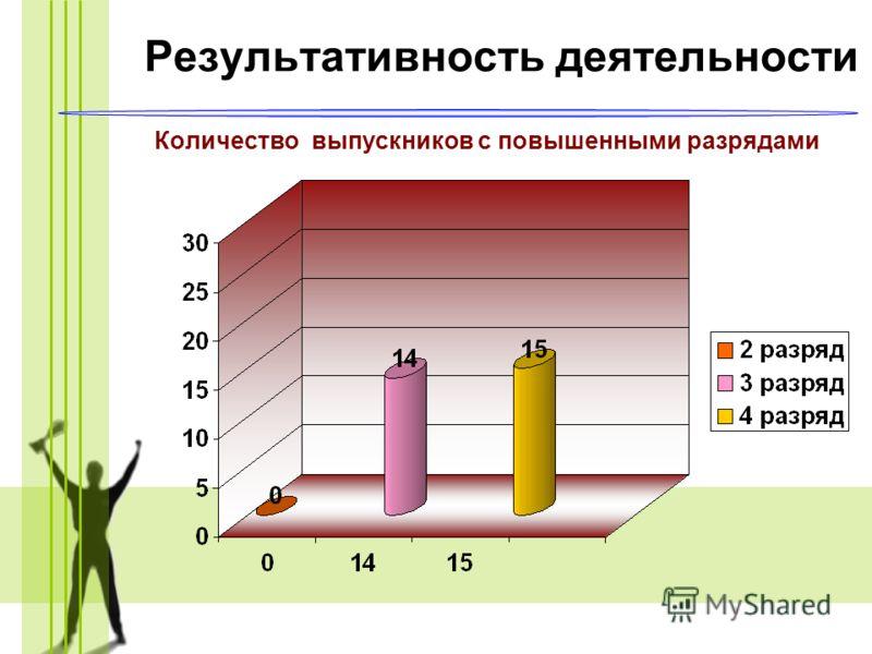Количество выпускников с повышенными разрядами Результативность деятельности