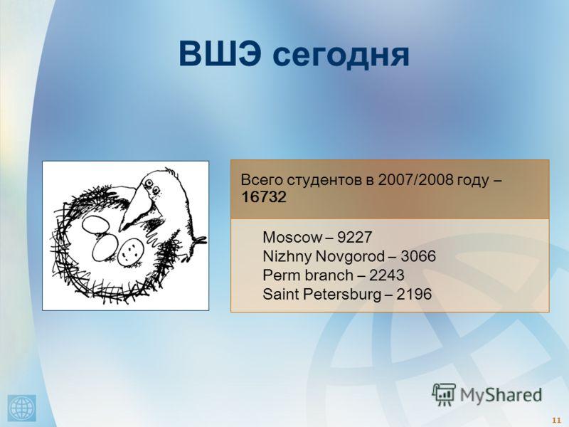 11 Всего студентов в 2007/2008 году – 16732 Moscow – 9227 Nizhny Novgorod – 3066 Perm branch – 2243 Saint Petersburg – 2196 ВШЭ сегодня
