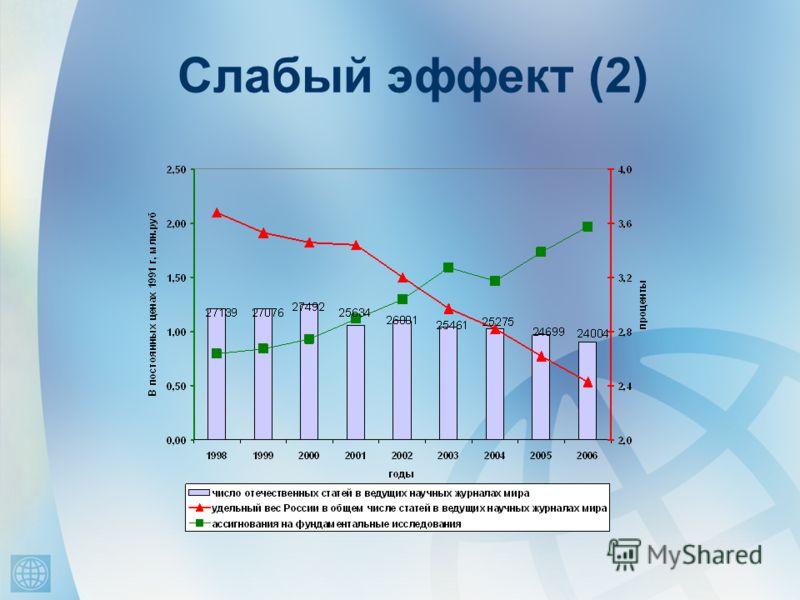 Слабый эффект (2)