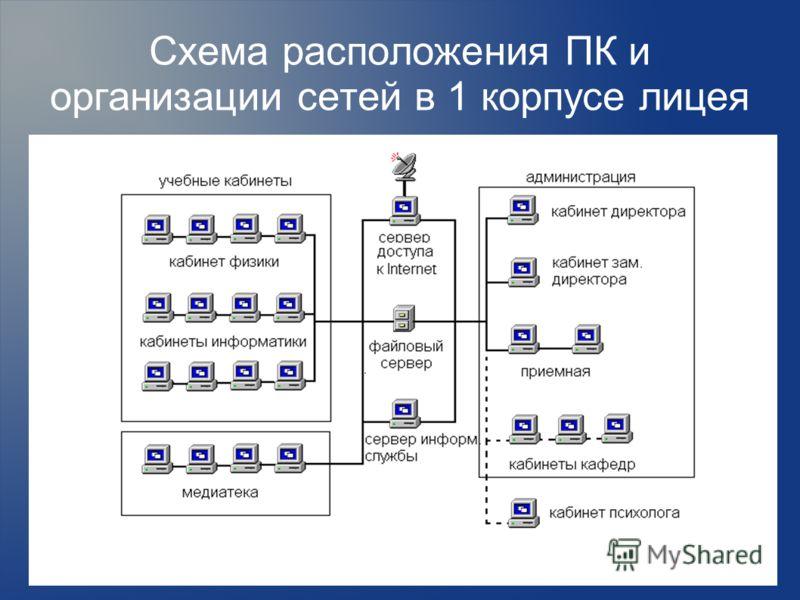 Схема расположения ПК и организации сетей в 1 корпусе лицея