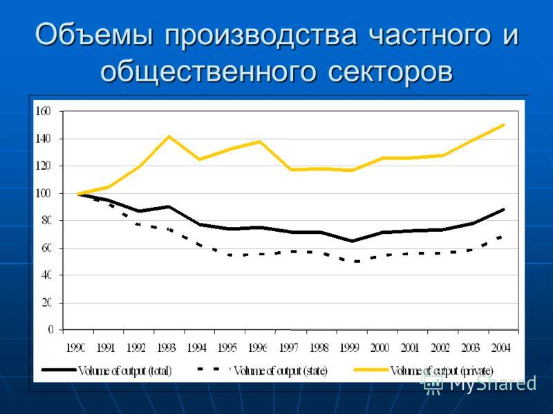 Объемы производства частного и общественного секторов