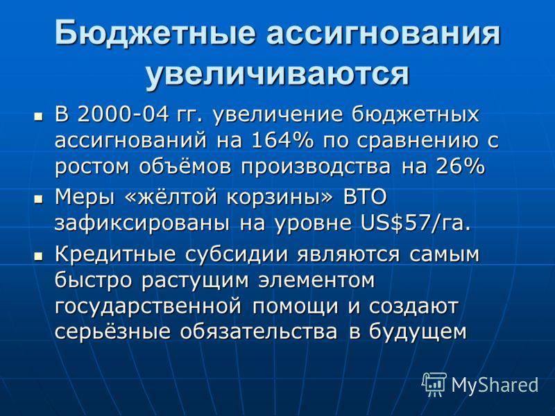 Бюджетные ассигнования увеличиваются В 2000-04 гг. увеличение бюджетных ассигнований на 164% по сравнению с ростом объёмов производства на 26% В 2000-04 гг. увеличение бюджетных ассигнований на 164% по сравнению с ростом объёмов производства на 26% М