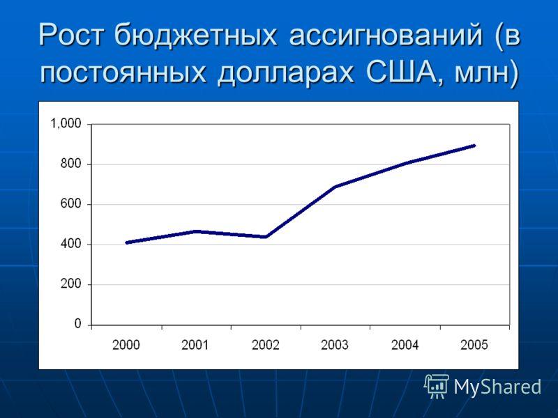 Рост бюджетных ассигнований (в постоянных долларах США, млн)