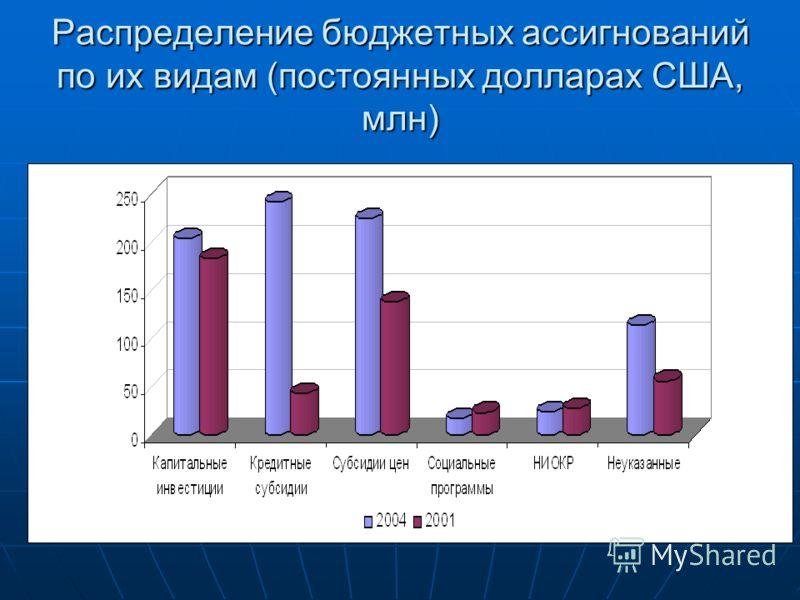 Распределение бюджетных ассигнований по их видам (постоянных долларах США, млн)
