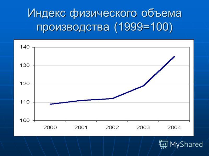 Индекс физического объема производства (1999=100)