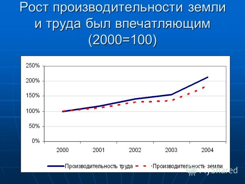 Рост производительности земли и труда был впечатляющим (2000=100)