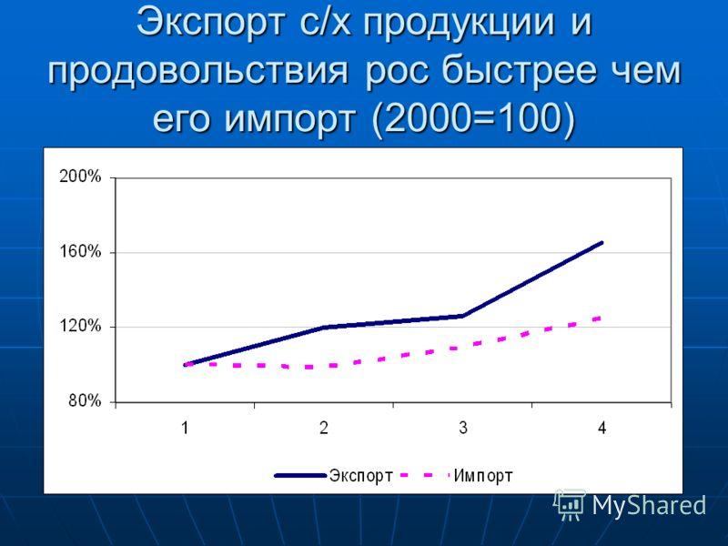 Экспорт с/х продукции и продовольствия рос быстрее чем его импорт (2000=100)