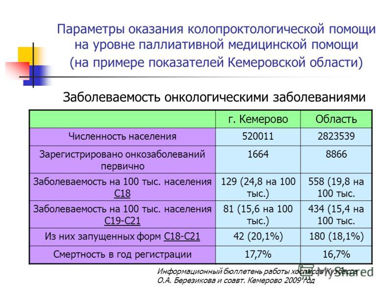 Параметры оказания колопроктологической помощи на уровне паллиативной медицинской помощи (на примере показателей Кемеровской области) Заболеваемость онкологическими заболеваниями г. КемеровоОбласть Численность населения5200112823539 Зарегистрировано