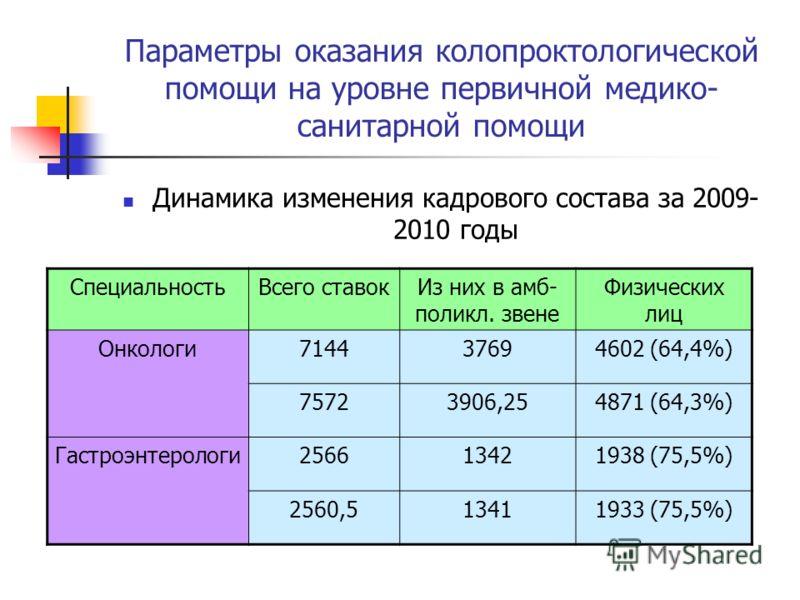 Параметры оказания колопроктологической помощи на уровне первичной медико- санитарной помощи Динамика изменения кадрового состава за 2009- 2010 годы СпециальностьВсего ставокИз них в амб- поликл. звене Физических лиц Онкологи714437694602 (64,4%) 7572