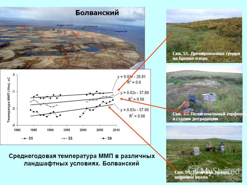 Среднегодовая температура ММП в различных ландшафтных условиях. Болванский Болванский Скв. 51. Дренированная тундра на бровке озера Скв. 55. Полигональный торфяник в стадии деградации Скв. 59. Типичная тундра, вершина увала