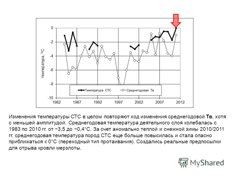 Изменения температуры СТС в целом повторяют ход изменения среднегодовой Тв, хотя с меньшей амплитудой. Среднегодовая температура деятельного слоя колебалась с 1983 по 2010 гг. от 3,5 до 0,4°C. За счет аномально теплой и снежной зимы 2010/2011 гг. сре