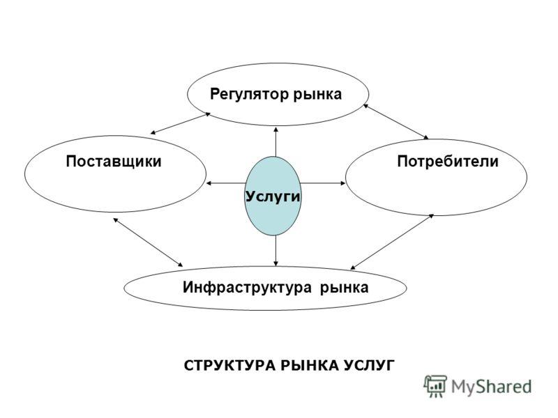 СТРУКТУРА РЫНКА УСЛУГ Регулятор рынка Поставщики Потребители Инфраструктура рынка Услуги