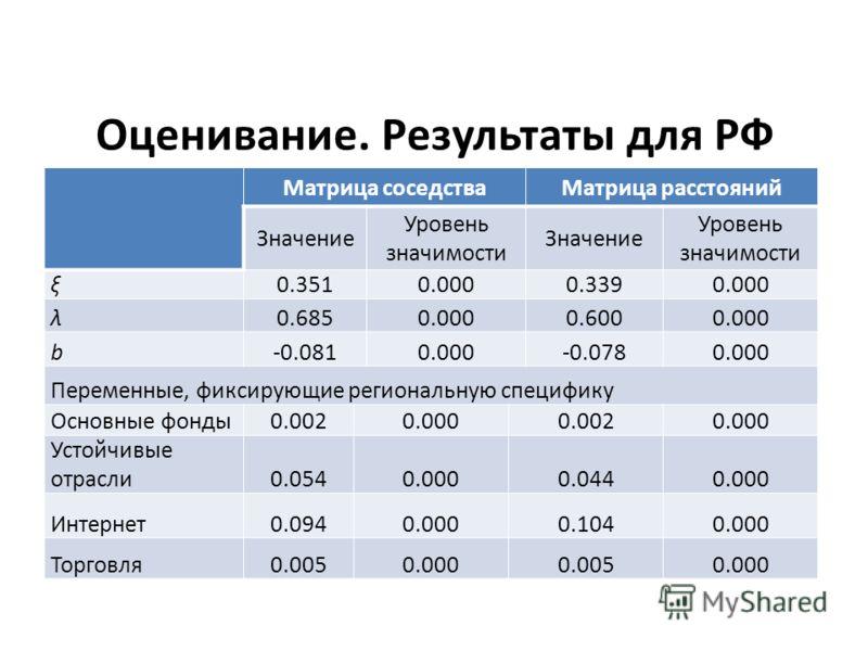 Оценивание. Результаты для РФ Матрица соседстваМатрица расстояний Значение Уровень значимости Значение Уровень значимости ξ0.3510.0000.3390.000 λ0.6850.0000.6000.000 b-0.0810.000-0.0780.000 Переменные, фиксирующие региональную специфику Основные фонд