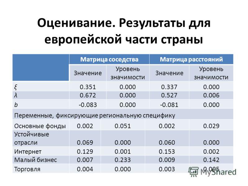 Оценивание. Результаты для европейской части страны Матрица соседстваМатрица расстояний Значение Уровень значимости Значение Уровень значимости ξ0.3510.0000.3370.000 λ0.6720.0000.5270.006 b-0.0830.000-0.0810.000 Переменные, фиксирующие региональную с