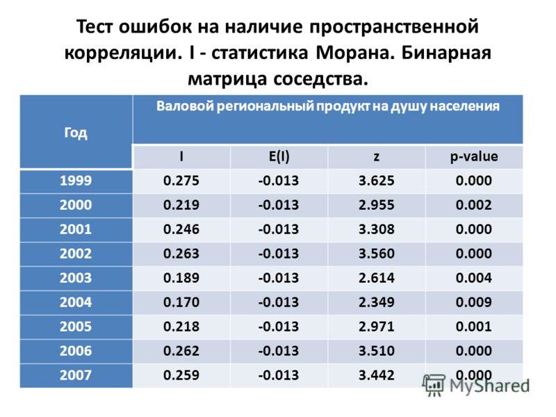 Тест ошибок на наличие пространственной корреляции. I - статистика Морана. Бинарная матрица соседства. Год Валовой региональный продукт на душу населения IE(I)zp-value 19990.275-0.0133.6250.000 20000.219-0.0132.9550.002 20010.246-0.0133.3080.000 2002