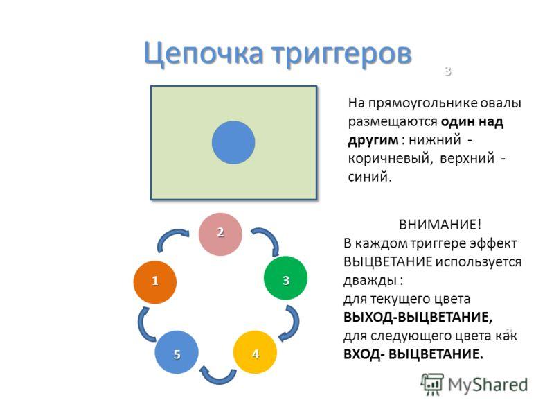 Цепочка триггеров 1 2 3 4 5 3 3 ВНИМАНИЕ! В каждом триггере эффект ВЫЦВЕТАНИЕ используется дважды : для текущего цвета ВЫХОД-ВЫЦВЕТАНИЕ, для следующего цвета как ВХОД- ВЫЦВЕТАНИЕ. На прямоугольнике овалы размещаются один над другим : нижний - коричне