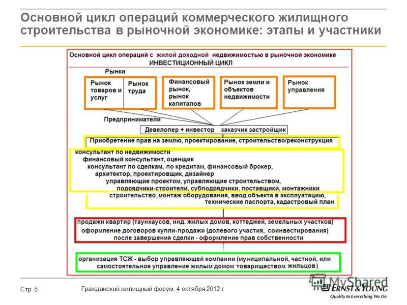 Гражданский жилищный форум, 4 октября 2012 г Стр. 5 Основной цикл операций коммерческого жилищного строительства в рыночной экономике: этапы и участники