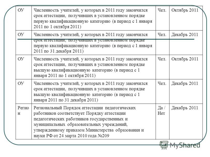 ОУЧисленность учителей, у которых в 2011 году закончился срок аттестации, получивших в установленном порядке первую квалификационную категорию (в период с 1 января 2011 по 1 октября 2011) Чел.Октябрь 2011 ОУЧисленность учителей, у которых в 2011 году